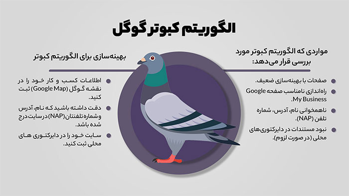 طرز کار الگوریتم کبوتر گوگل