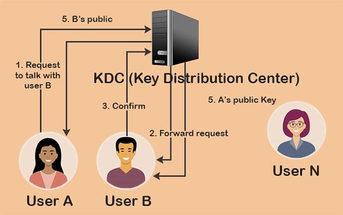 ویژگی های اصلی Kerberos