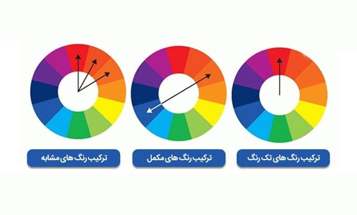 تولید طیف رنگی با استفاده از چرخه رنگ