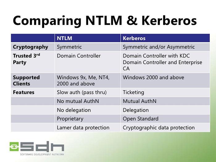 Kerberos و NTLM