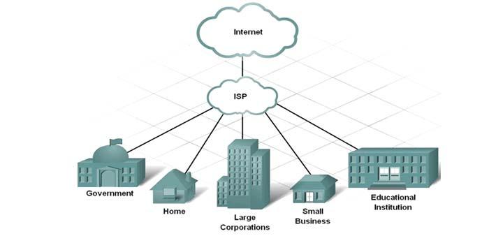 چگونه یك سرویس دهنده اینترنت میتواند شما را به اینترنت وصل كند؟
