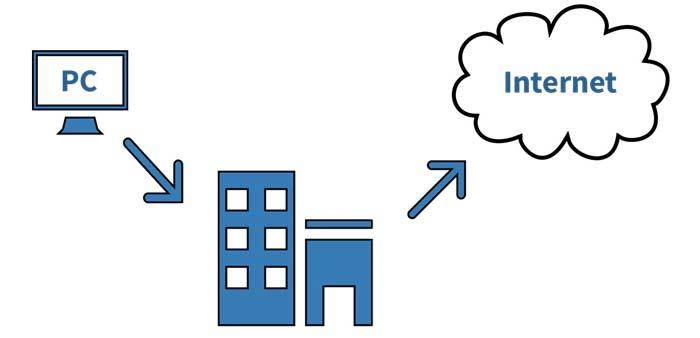 تجهیزات ISP چیست؟