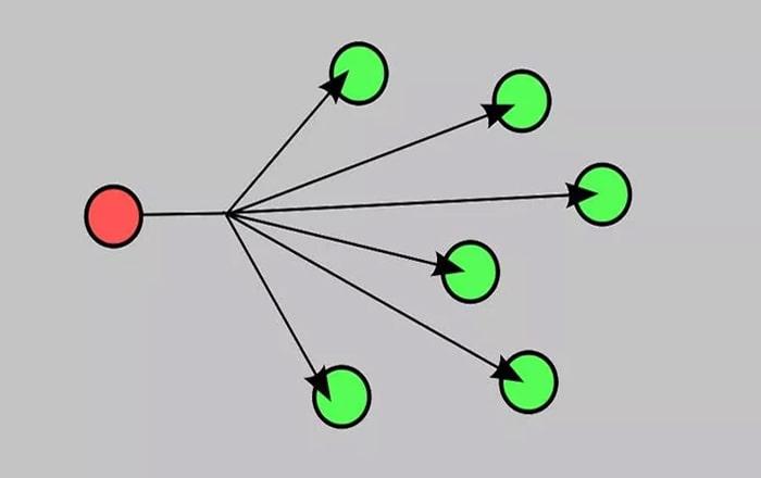 نقش برودکست در شبکه