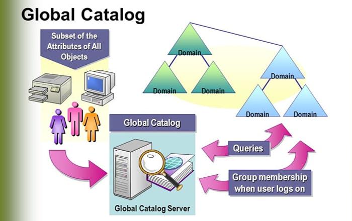 مزایا و دلایل استفاده از Global Cataloge