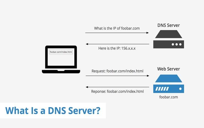 بخش های مختلف DNS Zone File