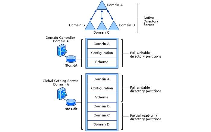 دیاگرام ساختار فیزیکی گلوبال کاتالوگ