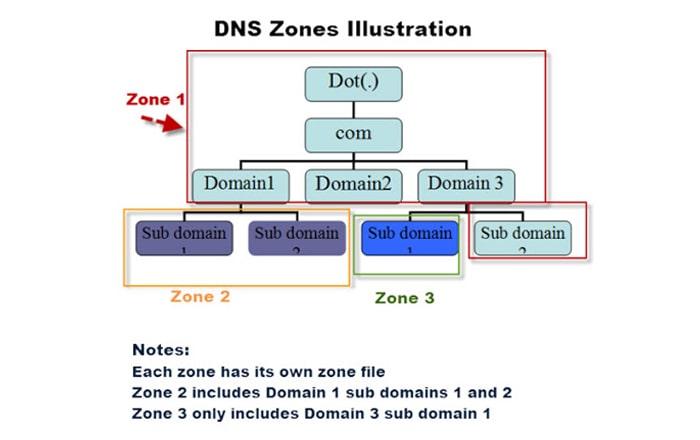 نقش DNS Zone File