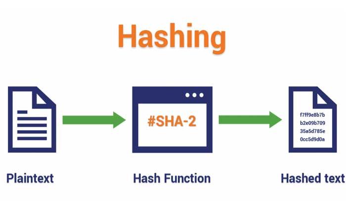 تفاوت Hashing و Encryption در چیست ؟