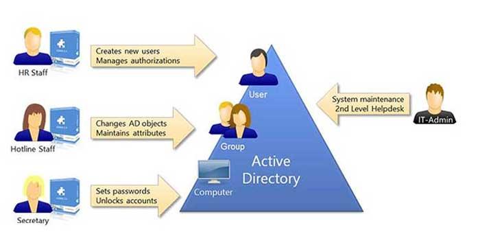 سرویس Active Directory چیست؟