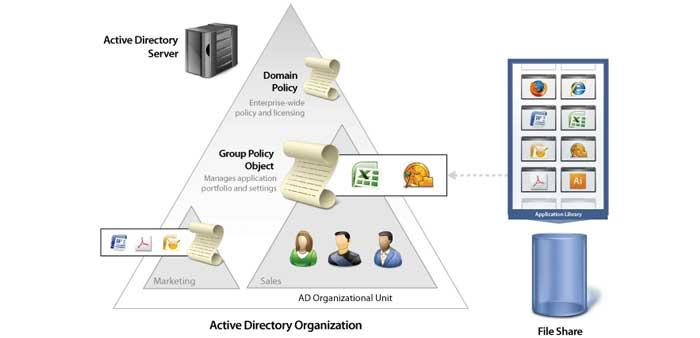 ساختار active directory شامل سه سطح است که هر یک از این سطوح میتوانند ارتباطات و دسترسی های خاص داشته باشند: