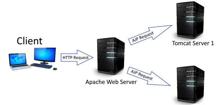 وب سرور Apache چگونه کار می کند؟