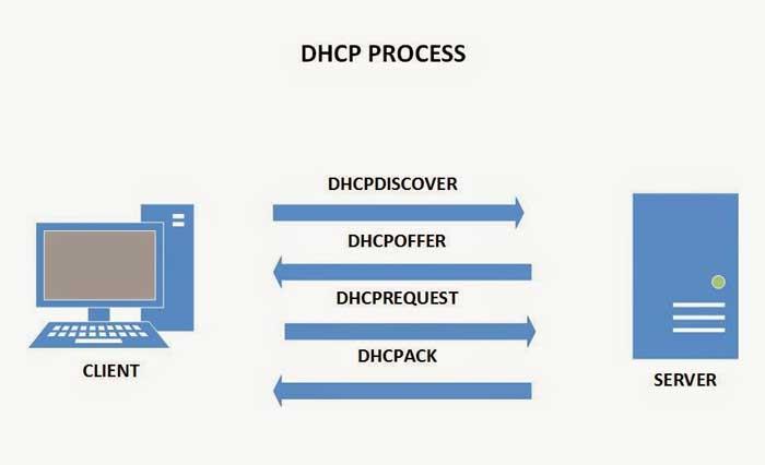 نحوهی عملکرد DHCP