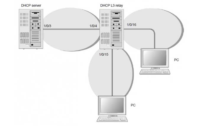 مزایا و معایب استفاده از سرور دی اچ سی پی