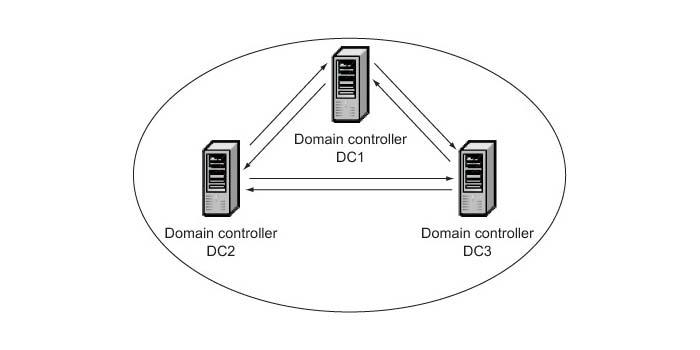امن سازی Domain Controller