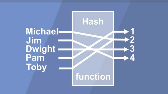Collision (تصادف) در Hash