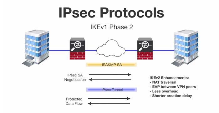 ویژگی های اصلی IPSec VPN