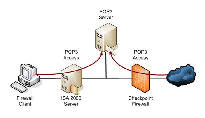 پروتکل pop3 چیست ؟