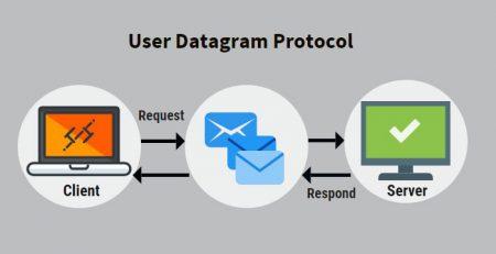 پروتکل UDP