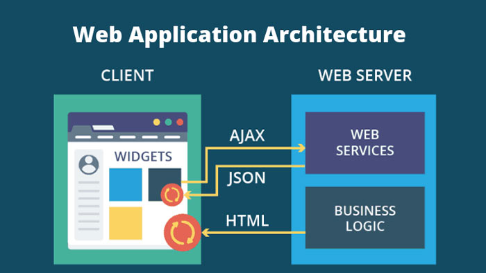 Web Application آفلاین چگونه کار می کند؟