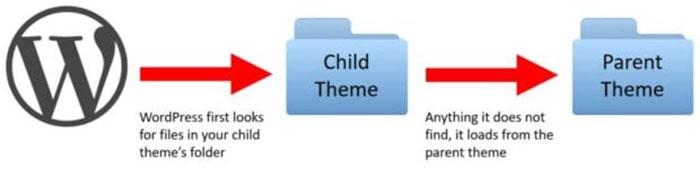 آموزش ساخت قالب فرزند در وردپرس